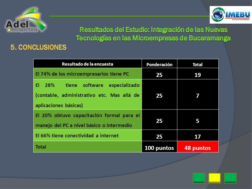 Resultado de la encuesta PonderaciónTotal El 74% de los microempresarios tiene PC 2519 El 28% tiene software especializado (contable, administrativo e