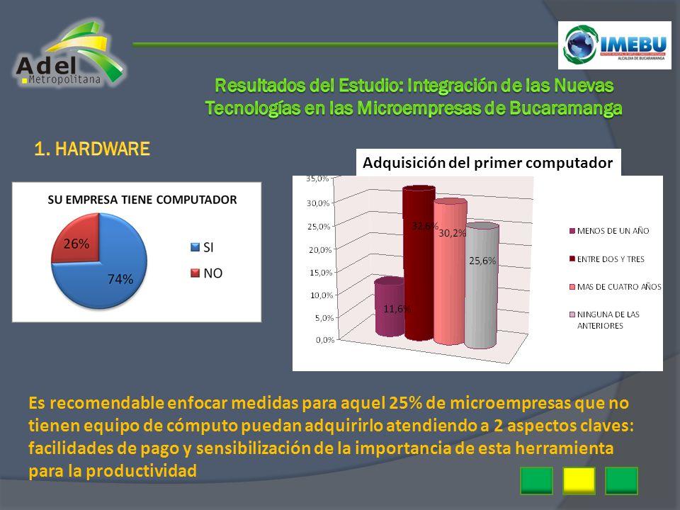 Adquisición del primer computador Es recomendable enfocar medidas para aquel 25% de microempresas que no tienen equipo de cómputo puedan adquirirlo at