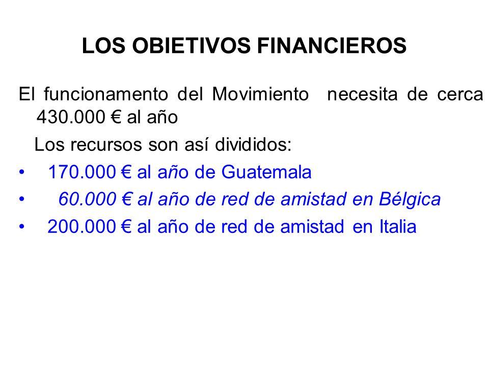 LOS OBIETIVOS FINANCIEROS El funcionamento del Movimiento necesita de cerca 430.000 al año Los recursos son así divididos: 170.000 al año de Guatemala 60.000 al año de red de amistad en Bélgica 200.000 al año de red de amistad en Italia