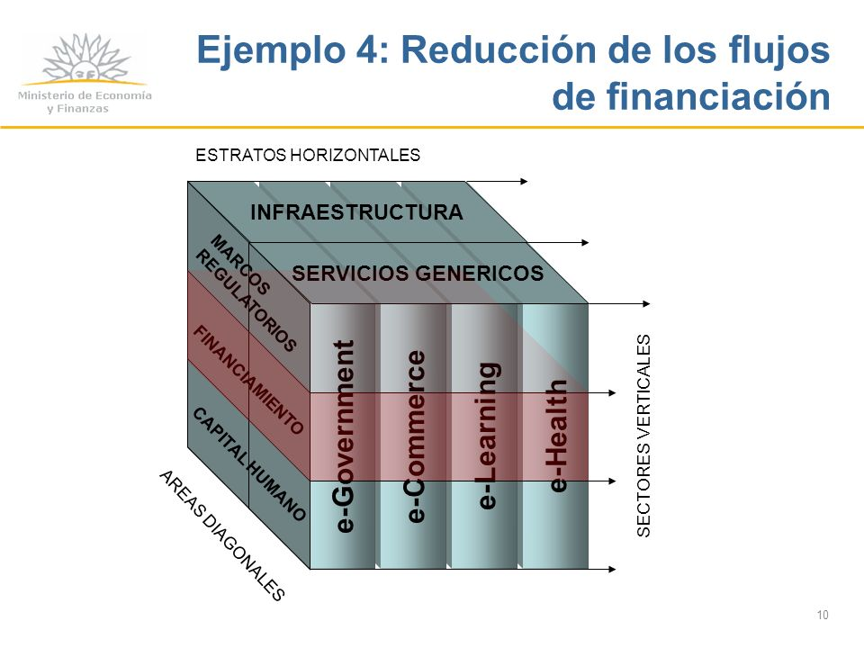 10 e-Health e-Learning e-Commerce e-Government SECTORES VERTICALES INFRAESTRUCTURA SERVICIOS GENERICOS ESTRATOS HORIZONTALES MARCOS REGULATORIOS FINANCIAMIENTO CAPITAL HUMANO AREAS DIAGONALES Ejemplo 4: Reducción de los flujos de financiación