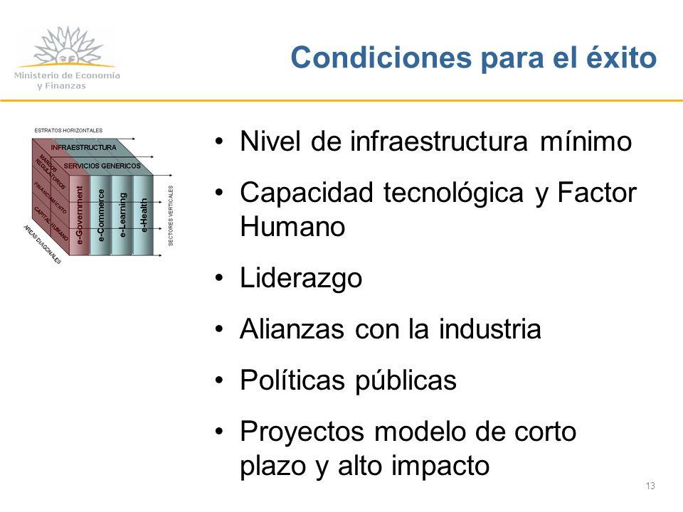 13 Condiciones para el éxito Nivel de infraestructura mínimo Capacidad tecnológica y Factor Humano Liderazgo Alianzas con la industria Políticas públicas Proyectos modelo de corto plazo y alto impacto