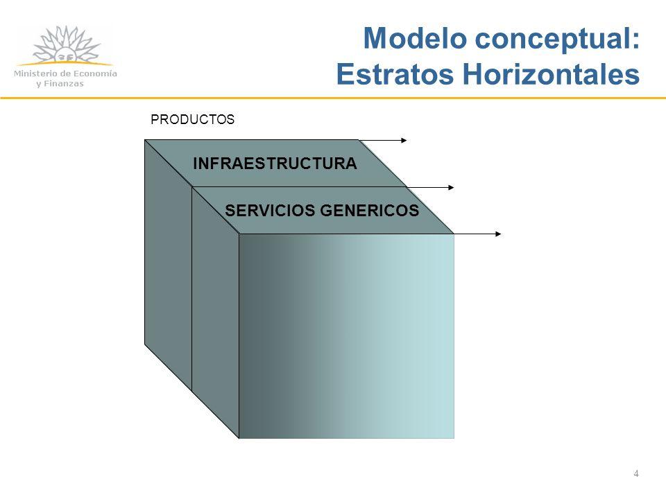 4 INFRAESTRUCTURA SERVICIOS GENERICOS PRODUCTOS Modelo conceptual: Estratos Horizontales