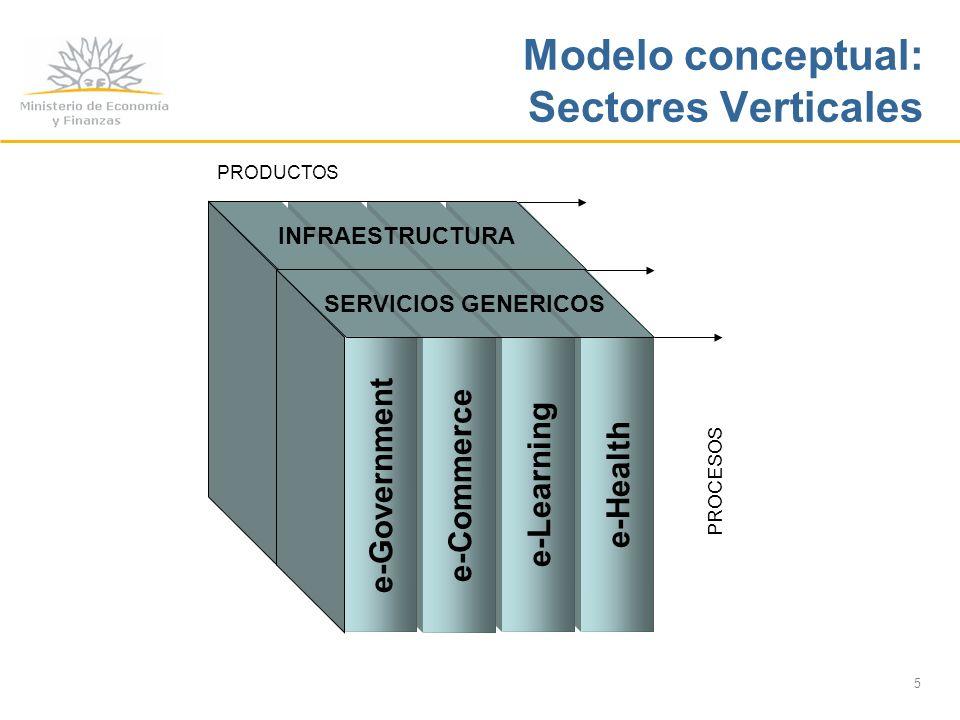 6 e-Health e-Learning e-Commerce e-Government PROCESOS INFRAESTRUCTURA SERVICIOS GENERICOS PRODUCTOS MARCOS REGULATORIOS FINANCIAMIENTO CAPITAL HUMANO AREAS DIAGONALES Modelo conceptual: Campos Diagonales