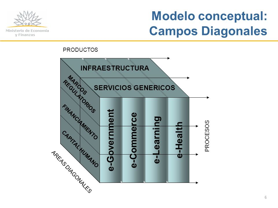 6 e-Health e-Learning e-Commerce e-Government PROCESOS INFRAESTRUCTURA SERVICIOS GENERICOS PRODUCTOS MARCOS REGULATORIOS FINANCIAMIENTO CAPITAL HUMANO AREAS DIAGONALES Modelo conceptual: Campos Diagonales