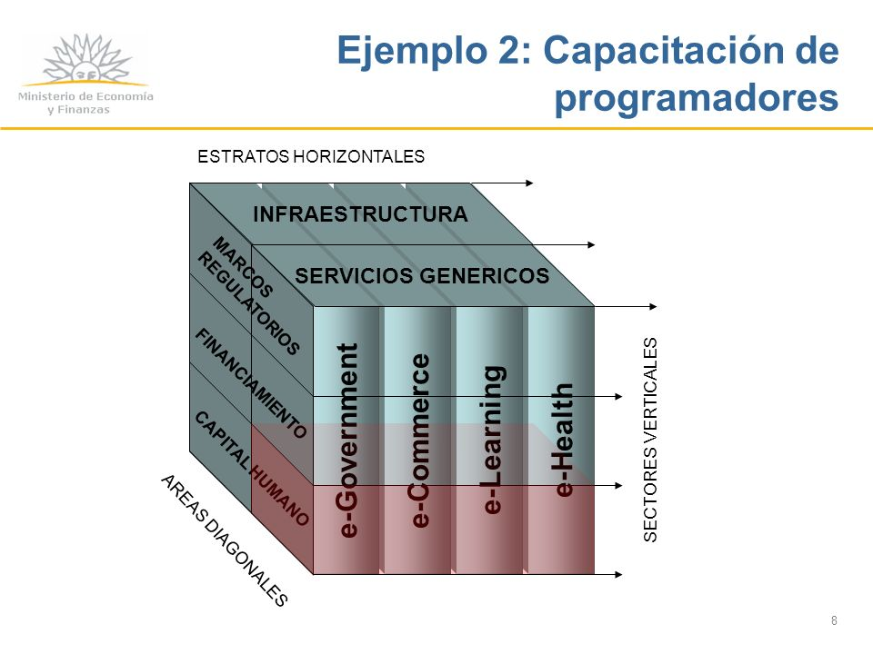 8 e-Health e-Learning e-Commerce e-Government SECTORES VERTICALES INFRAESTRUCTURA SERVICIOS GENERICOS ESTRATOS HORIZONTALES MARCOS REGULATORIOS FINANCIAMIENTO CAPITAL HUMANO AREAS DIAGONALES Ejemplo 2: Capacitación de programadores