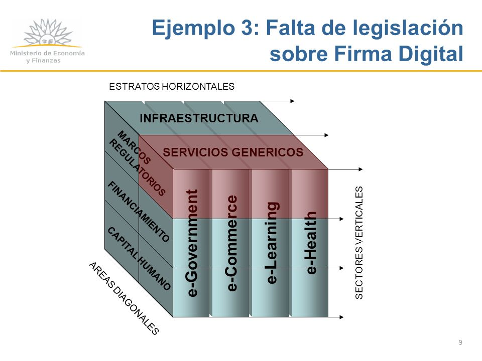 9 e-Health e-Learning e-Commerce e-Government SECTORES VERTICALES INFRAESTRUCTURA SERVICIOS GENERICOS ESTRATOS HORIZONTALES MARCOS REGULATORIOS FINANCIAMIENTO CAPITAL HUMANO AREAS DIAGONALES Ejemplo 3: Falta de legislación sobre Firma Digital