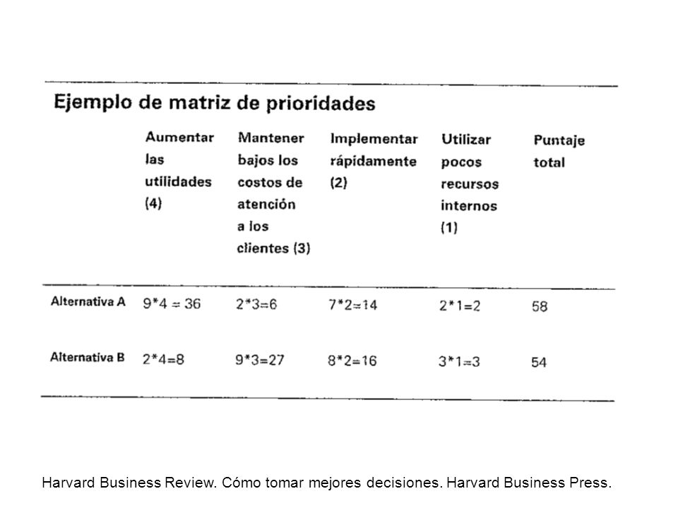 Harvard Business Review. Cómo tomar mejores decisiones. Harvard Business Press.