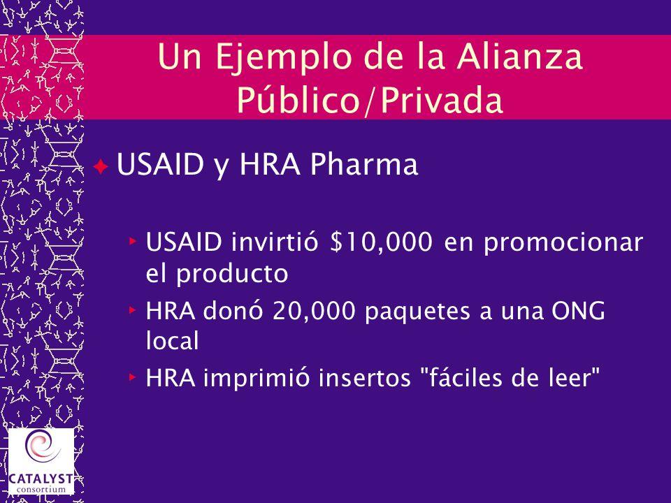 Un Ejemplo de la Alianza Público/Privada USAID y HRA Pharma USAID invirtió $10,000 en promocionar el producto HRA don ó 20,000 paquetes a una ONG loca
