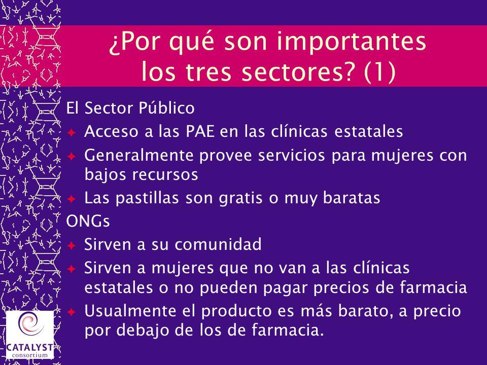 ¿Por qué son importantes los tres sectores? (1) El Sector Público Acceso a las PAE en las clínicas estatales Generalmente provee servicios para mujere