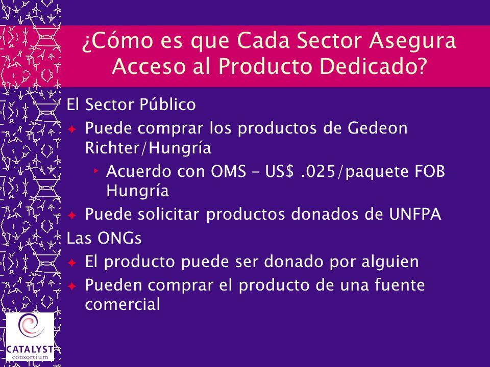 ¿Cómo es que Cada Sector Asegura Acceso al Producto Dedicado? El Sector Público Puede comprar los productos de Gedeon Richter/Hungría Acuerdo con OMS