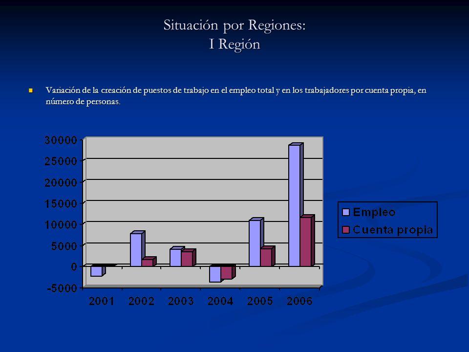 Situación por Regiones: I Región Variación de la creación de puestos de trabajo en el empleo total y en los trabajadores por cuenta propia, en número