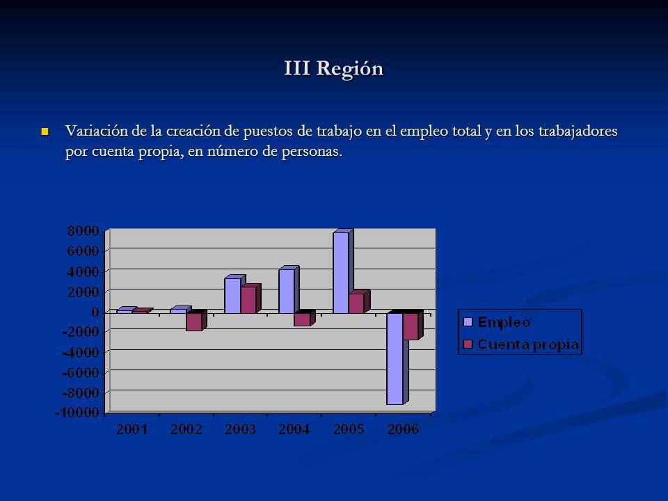 III Región Variación de la creación de puestos de trabajo en el empleo total y en los trabajadores por cuenta propia, en número de personas. Variación