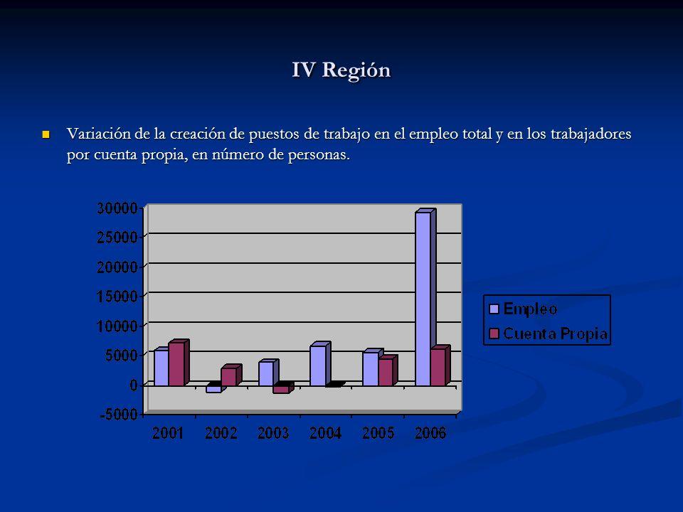 IV Región Variación de la creación de puestos de trabajo en el empleo total y en los trabajadores por cuenta propia, en número de personas. Variación