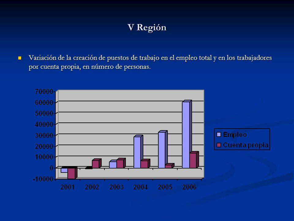 V Región Variación de la creación de puestos de trabajo en el empleo total y en los trabajadores por cuenta propia, en número de personas. Variación d