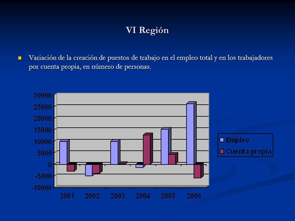 VI Región Variación de la creación de puestos de trabajo en el empleo total y en los trabajadores por cuenta propia, en número de personas. Variación