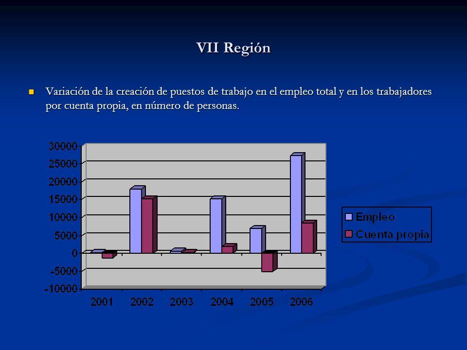 VII Región Variación de la creación de puestos de trabajo en el empleo total y en los trabajadores por cuenta propia, en número de personas. Variación