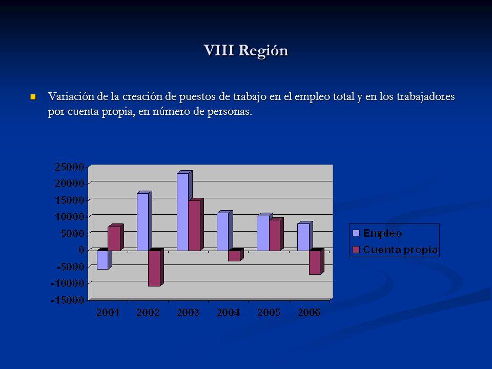 VIII Región Variación de la creación de puestos de trabajo en el empleo total y en los trabajadores por cuenta propia, en número de personas. Variació