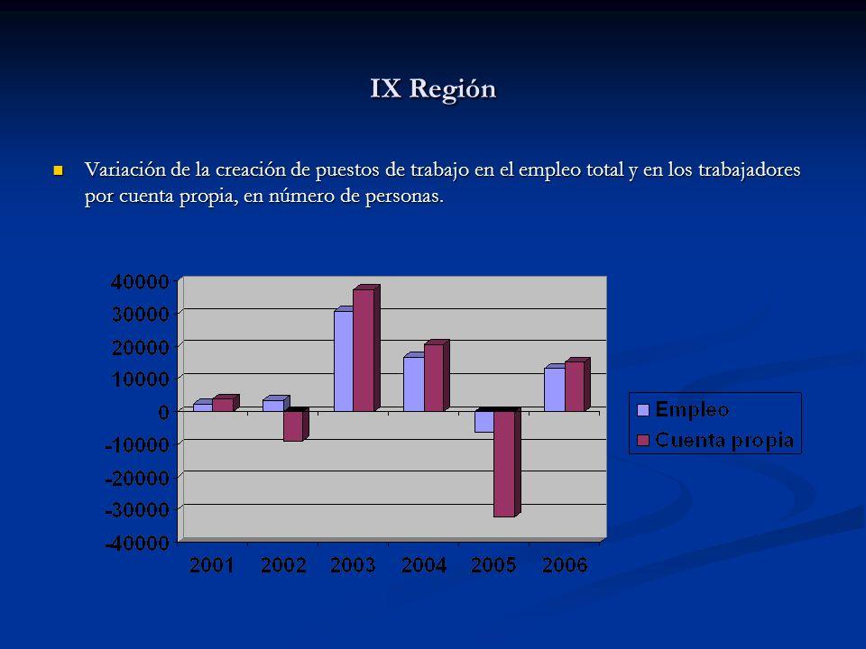 IX Región Variación de la creación de puestos de trabajo en el empleo total y en los trabajadores por cuenta propia, en número de personas. Variación