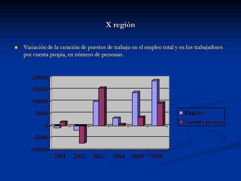 X región Variación de la creación de puestos de trabajo en el empleo total y en los trabajadores por cuenta propia, en número de personas. Variación d