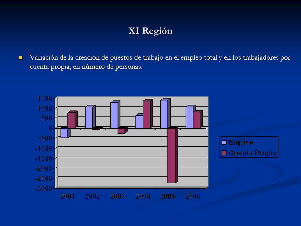 XI Región Variación de la creación de puestos de trabajo en el empleo total y en los trabajadores por cuenta propia, en número de personas. Variación