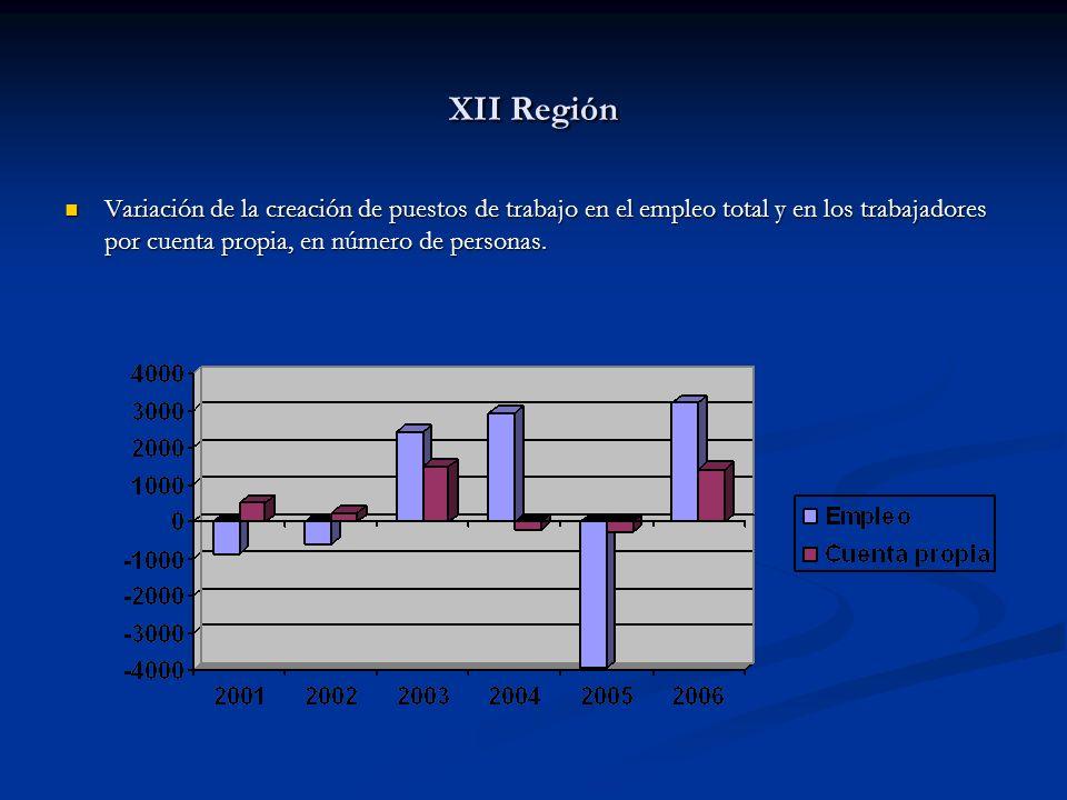XII Región Variación de la creación de puestos de trabajo en el empleo total y en los trabajadores por cuenta propia, en número de personas. Variación