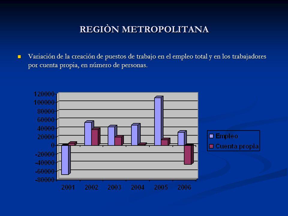 REGIÒN METROPOLITANA Variación de la creación de puestos de trabajo en el empleo total y en los trabajadores por cuenta propia, en número de personas.