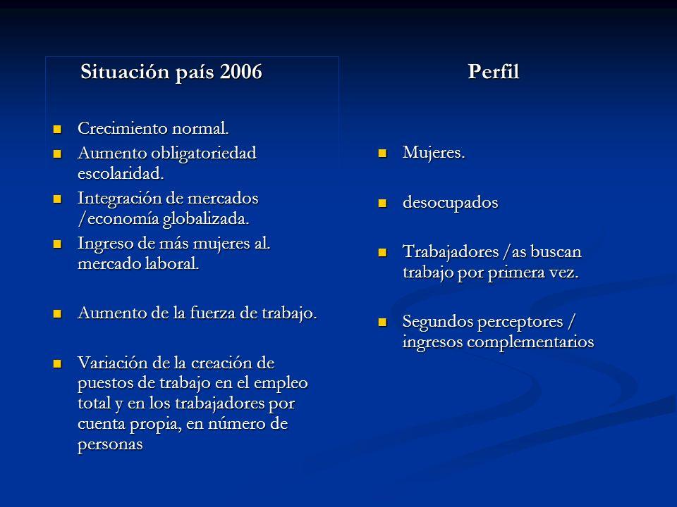 Situación país 2006 Situación país 2006 Crecimiento normal. Crecimiento normal. Aumento obligatoriedad escolaridad. Aumento obligatoriedad escolaridad