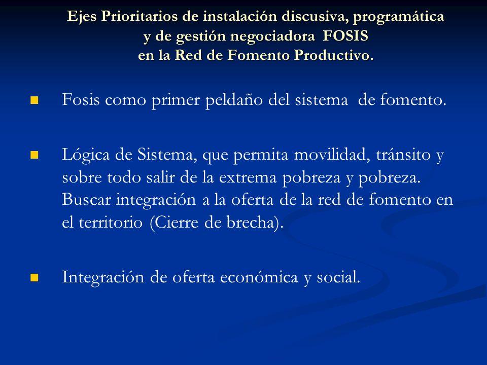 Ejes Prioritarios de instalación discusiva, programática y de gestión negociadora FOSIS en la Red de Fomento Productivo. Fosis como primer peldaño del