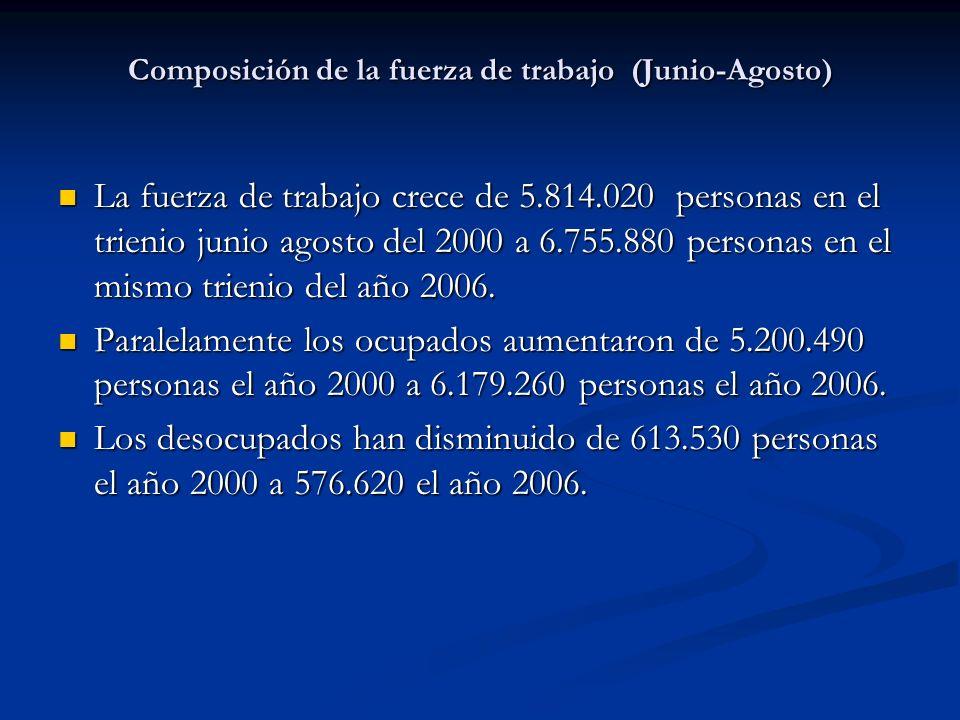 Composición de la fuerza de trabajo (Junio-Agosto) La fuerza de trabajo crece de 5.814.020 personas en el trienio junio agosto del 2000 a 6.755.880 pe