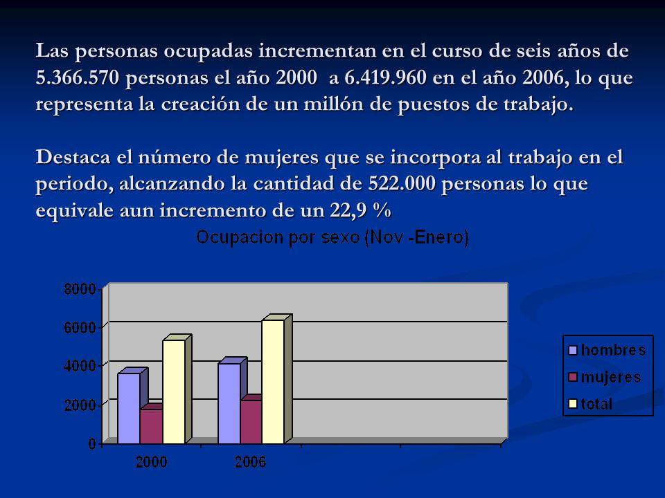 Las personas ocupadas incrementan en el curso de seis años de 5.366.570 personas el año 2000 a 6.419.960 en el año 2006, lo que representa la creación