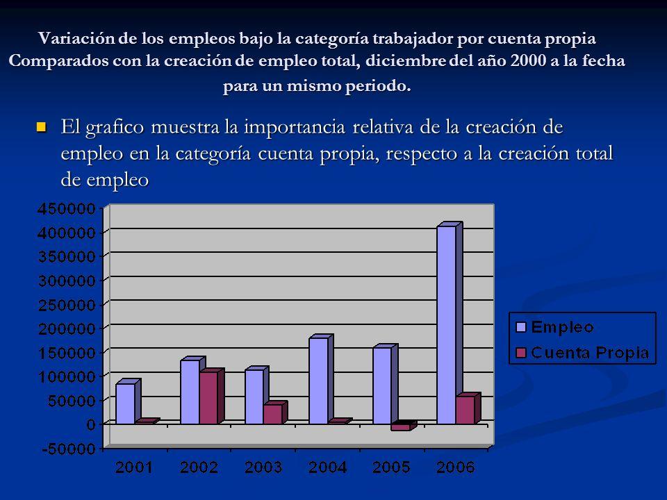 Variación de los empleos bajo la categoría trabajador por cuenta propia Comparados con la creación de empleo total, diciembre del año 2000 a la fecha