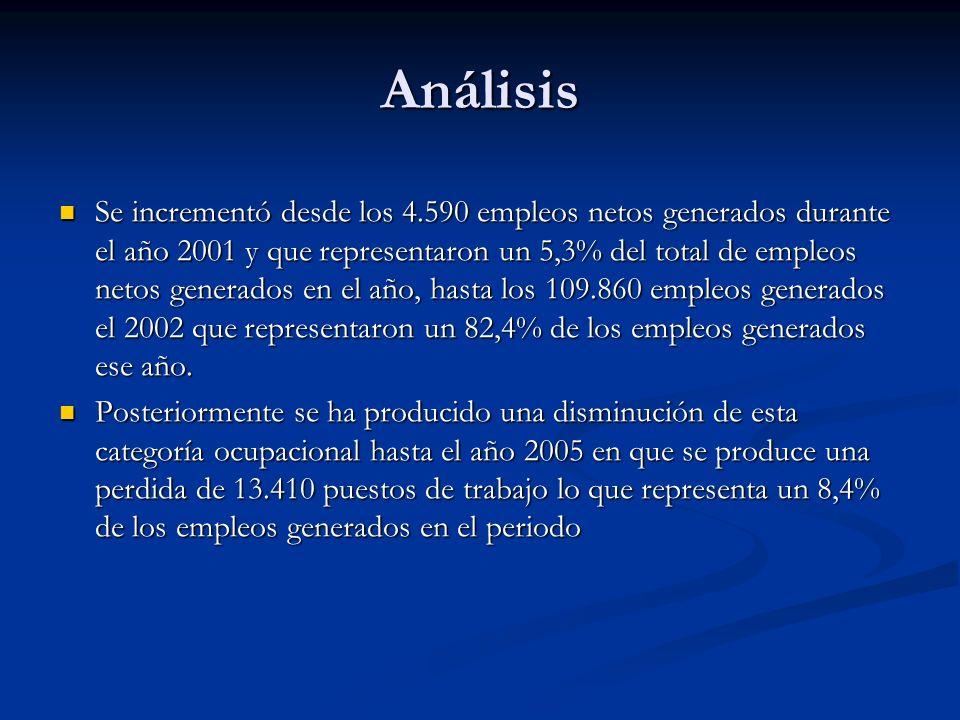 Análisis Se incrementó desde los 4.590 empleos netos generados durante el año 2001 y que representaron un 5,3% del total de empleos netos generados en