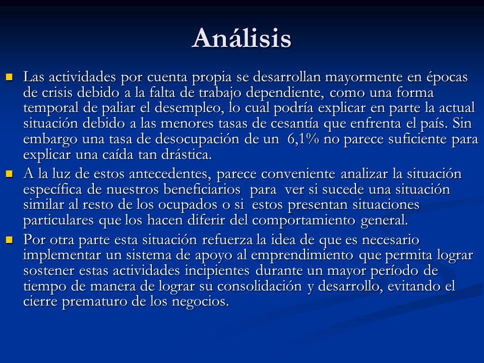 Análisis Las actividades por cuenta propia se desarrollan mayormente en épocas de crisis debido a la falta de trabajo dependiente, como una forma temp