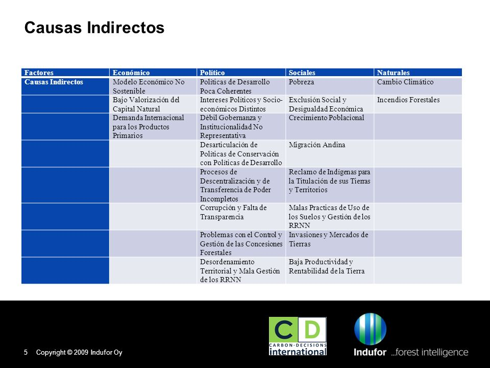 Análisis de las Causas Indirectas Causas IndirectosActores Afectados / Involucrados Resultado de FIPAcciones Modelo Económico No Sostenible Bajo Valorización del Capital Natural Estado, Sector Privado, Comunidades Locales e Indígenas Acciones de Mitigación Inventario Forestal y Valorización del Capital Demanda Internacional para los Productos Primarios Valorización del Capital Natural Políticas de Desarrollo Poca Coherentes Estado, Gobiernos Regionales y Locales GobernanzaApoyo a Estrategias, Políticas, Normas Articulación entre sectores Intereses Políticos y Socio- económicos Distintos Estado, Gobiernos Regionales y Locales, Sector Privado y Comunidades Locales e Indígenas GobernanzaFortalecimiento de Mecanismos de Consulta y Dialogo Débil Gobernanza y Institucionalidad No Representativa Estado, Gobiernos Regionales y Locales, Sector Privado, Comunidades Locales GobernanzaFortalecimiento de Mecanismos de Consulta y Dialogo Apoyo Proceso Descentralización Desarticulación de Políticas de Conservación con Políticas de Desarrollo Estado y Gobiernos Regionales y Locales GobernanzaArticulación y Coordinación entre Sectores Procesos de Descentralización y de Transferencia de Poder Incompletos Gobiernos Regionales y LocalesGobernanzaApoyo Proceso Descentralización Corrupción y Falta de Transparencia Estado, Gobiernos Regionales y Locales, Sector Privado y Comunidades Locales e Indígenas GobernanzaApoyo al Plan de Anticorrupción Problemas con el Control y Gestión de las Concesiones Forestales DGFFS, OSINFOR, Gobiernos Regionales, Concesionarios GobernanzaApoyo al Control y Gestión de las Concesiones Forestale Desordenamiento Territorial y Mala Gestión de los RRNN Estado, Gobiernos Regionales y Locales, Comunidades Locales e Indígenas Presión sobre el BosqueOrdenamiento Territorial / Forestal Valorización de los Recursos Copyright © 2009 Indufor Oy6