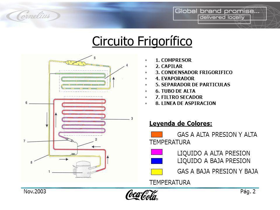 Nov.2003Pág.2 Circuito Frigorífico 1. COMPRESOR 2.