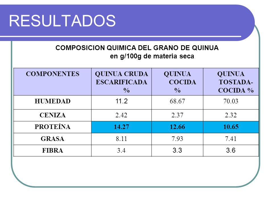 RESULTADOS COMPONENTESQUINUA CRUDA ESCARIFICADA % QUINUA COCIDA % QUINUA TOSTADA- COCIDA % HUMEDAD 11.2 68.6770.03 CENIZA2.422.372.32 PROTEÍNA14.2712.