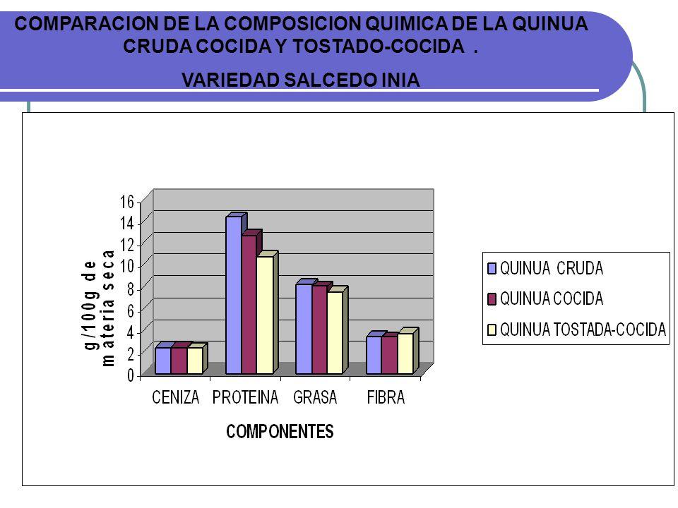 COMPARACION DE LA COMPOSICION QUIMICA DE LA QUINUA CRUDA COCIDA Y TOSTADO-COCIDA. VARIEDAD SALCEDO INIA