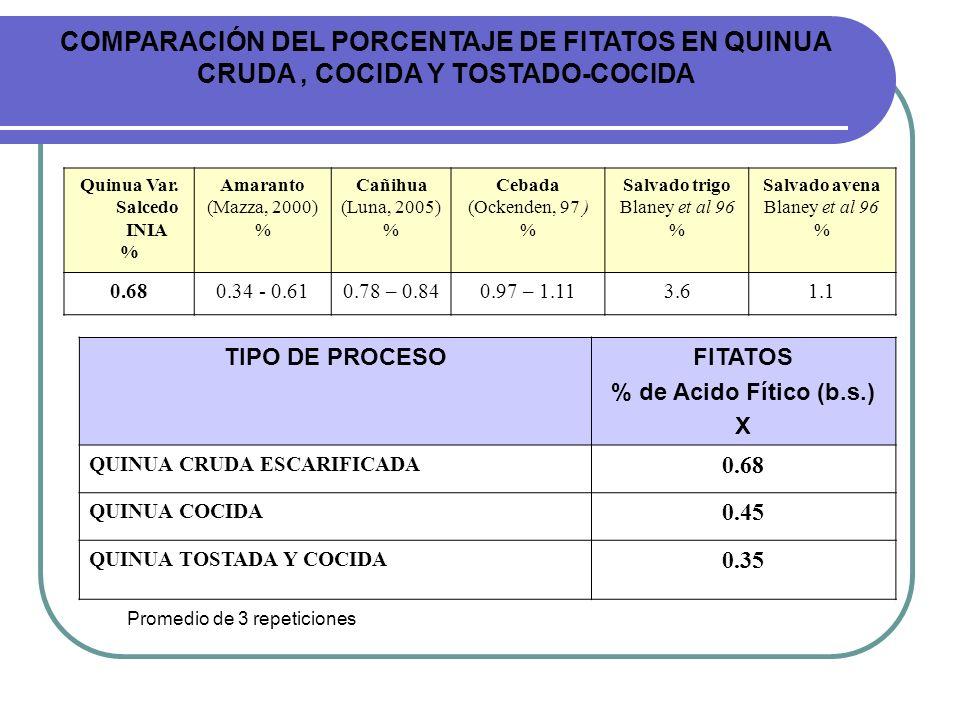 Quinua Var. Salcedo INIA % Amaranto (Mazza, 2000) % Cañihua (Luna, 2005) % Cebada (Ockenden, 97 ) % Salvado trigo Blaney et al 96 % Salvado avena Blan