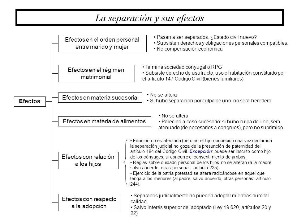 La separación y sus efectos Efectos Efectos en el orden personal entre marido y mujer Efectos en materia sucesoria Efectos con relación a los hijos Ef