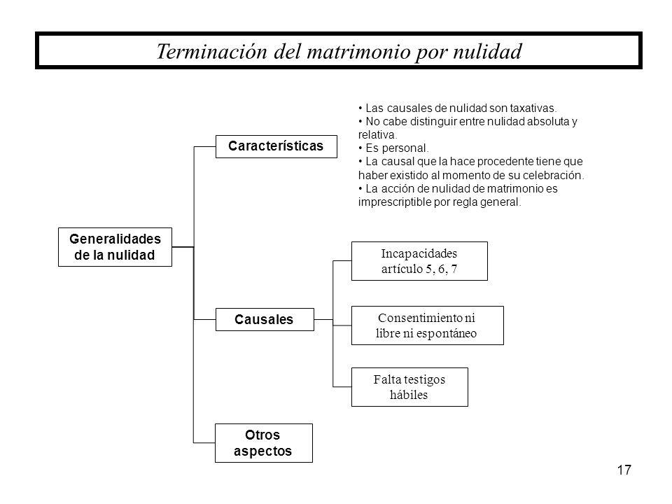 17 Terminación del matrimonio por nulidad Generalidades de la nulidad Causales Incapacidades artículo 5, 6, 7 Consentimiento ni libre ni espontáneo Ot