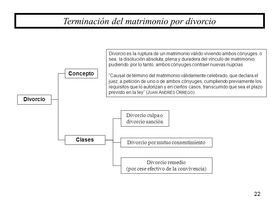 22 Terminación del matrimonio por divorcio Divorcio Clases Divorcio culpa o divorcio sanción Divorcio por mutuo consentimiento Concepto Divorcio remed