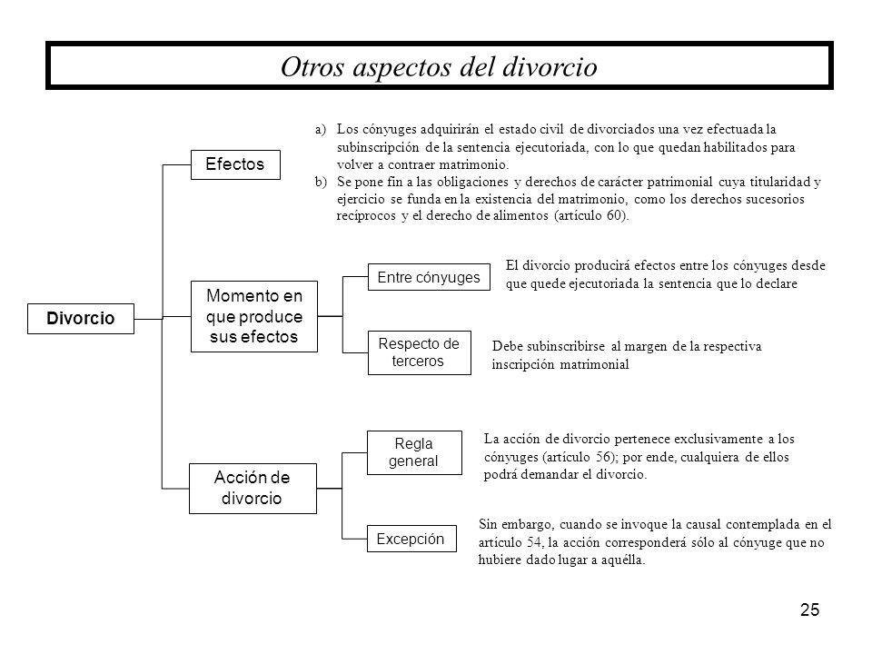 25 Divorcio Momento en que produce sus efectos Entre cónyuges Respecto de terceros Acción de divorcio Efectos Regla general Excepción Otros aspectos d