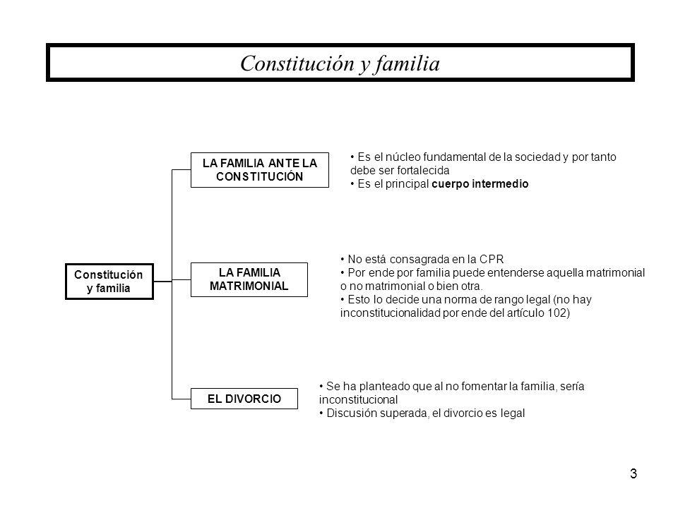 Constitución y familia LA FAMILIA ANTE LA CONSTITUCIÓN LA FAMILIA MATRIMONIAL EL DIVORCIO 3 Es el núcleo fundamental de la sociedad y por tanto debe s