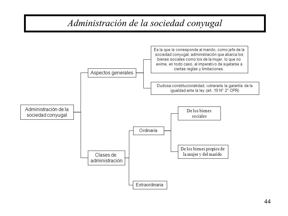 Administración de la sociedad conyugal Aspectos generales Clases de administración Ordinaria Extraordinaria De los bienes sociales De los bienes propi
