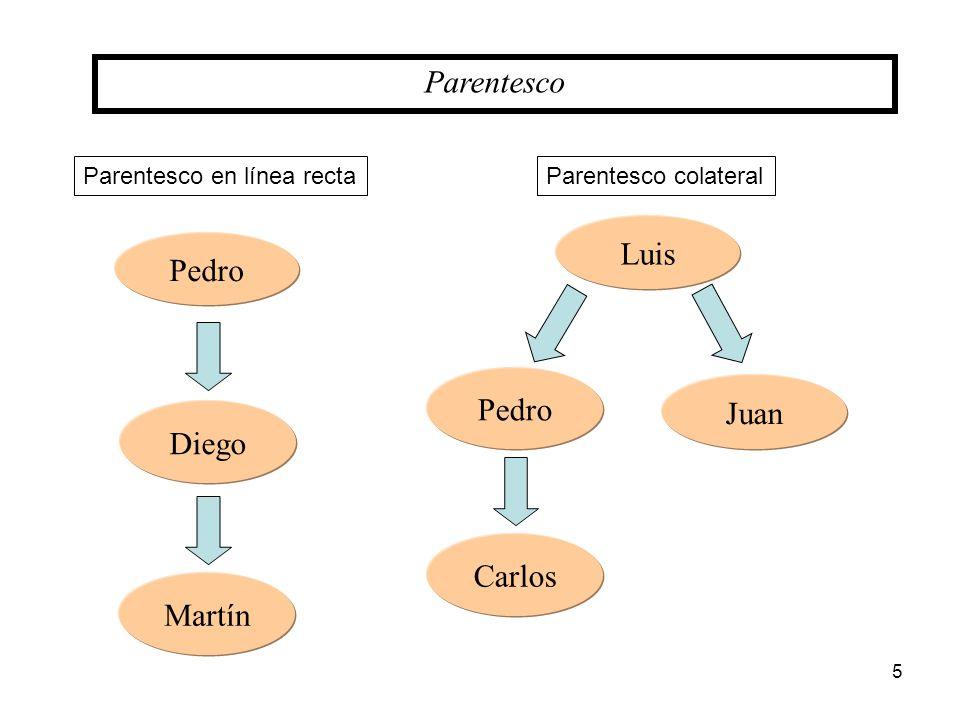 Parentesco Juan Luis Pedro Carlos Parentesco colateral Ley de Matrimonio Civil prohíbe contraer matrimonio entre sí a los ascendientes y descendientes por consanguinidad o por afinidad, ni los colaterales por consanguinidad en el segundo grado.