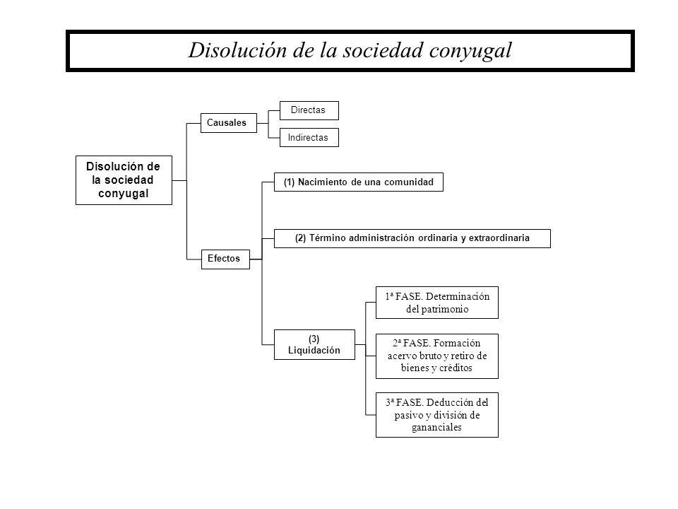 Disolución de la sociedad conyugal Causales Efectos Directas Indirectas (1) Nacimiento de una comunidad (2) Término administración ordinaria y extraor