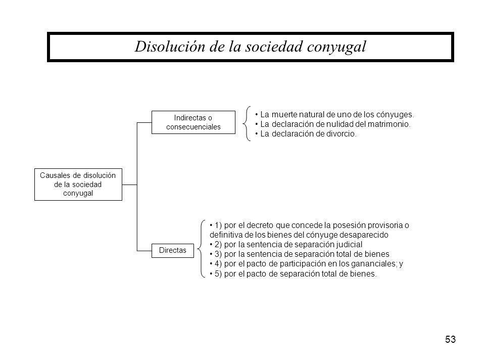 53 Causales de disolución de la sociedad conyugal Directas Indirectas o consecuenciales La muerte natural de uno de los cónyuges. La declaración de nu