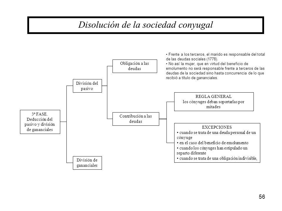 56 Disolución de la sociedad conyugal 3ª FASE. Deducción del pasivo y división de gananciales División del pasivo División de gananciales Obligación a