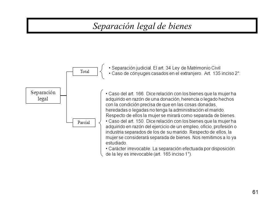 61 Separación legal de bienes Separación legal Total Parcial Caso del art. 166. Dice relación con los bienes que la mujer ha adquirido en razón de una
