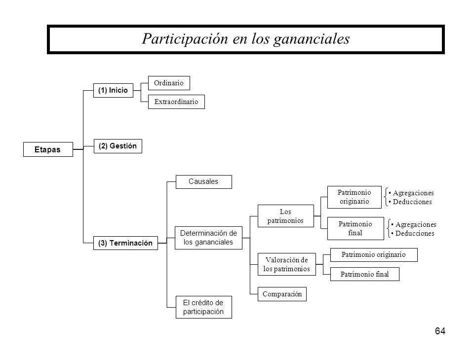 64 Etapas (3) Terminación Causales Determinación de los gananciales El crédito de participación Los patrimonios Valoración de los patrimonios Comparac